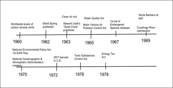 Timeline - Rachel Carson & the Environmental Movement